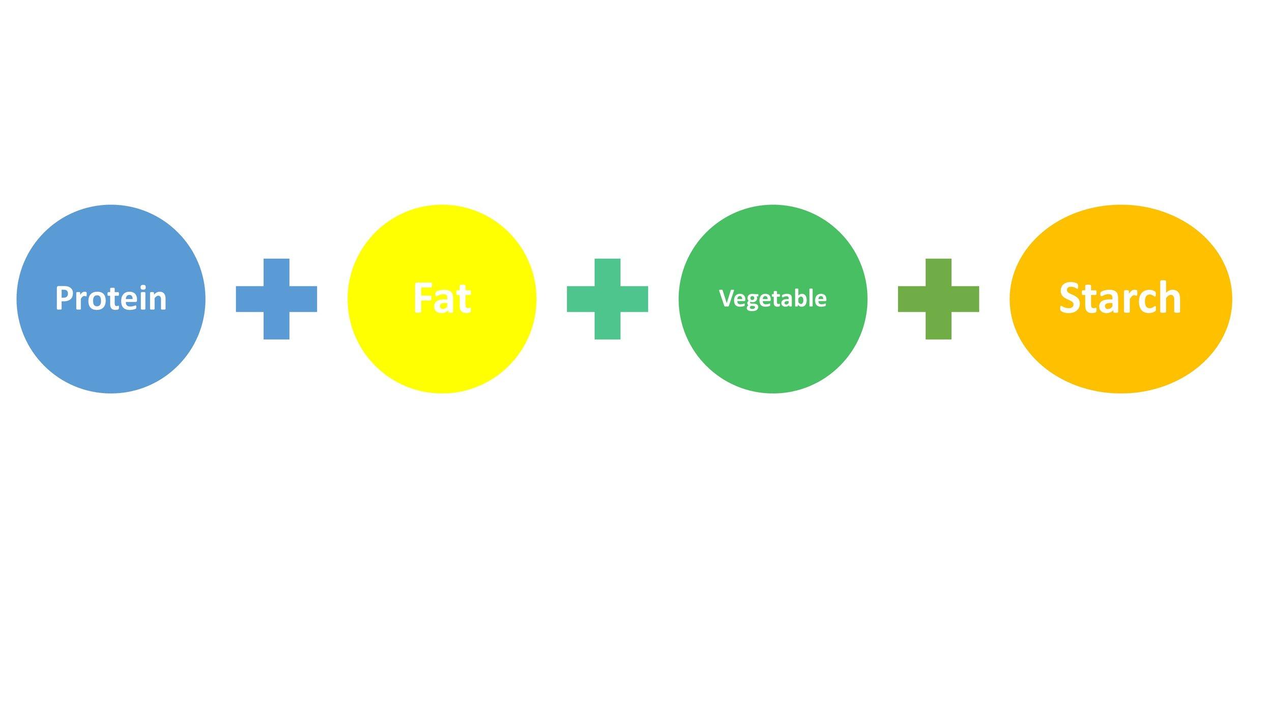 meal formula.jpg