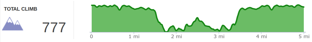 Elevation profile of hike to Double Arch.
