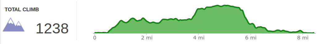 Elevation Profile of Indian Staircase Loop and campsite exploration hike