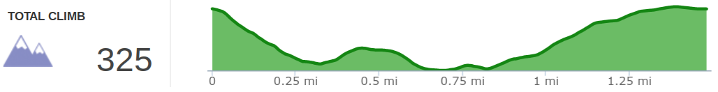 Elevation profile of Rock Bridge Arch Trail