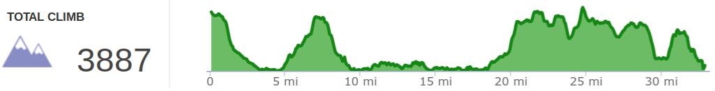 Elevation profile of Yamacraw 50K