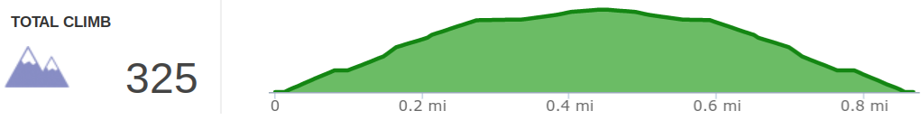 Elevation profile of Pebble Beach Trail hike