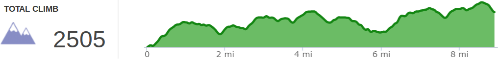Elevation profile of Pine Mountain Trail - Highlands Section Day 1 - US 23 to Adena Spring Shelter