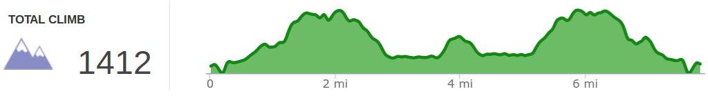 Elevation profile of Catawba Overlook, Dick Gap Falls, and Big Spring Falls hike.