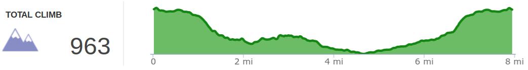 Elevation Profile of Lick Creek and Princess Falls hike