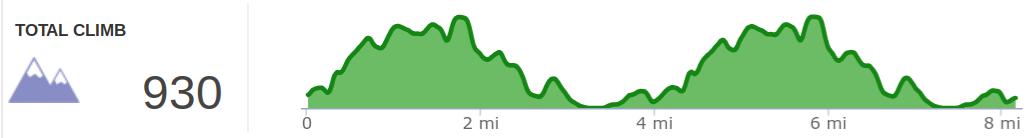 Elevation profile of Topo Summer Trail Series - Big Bone Lick 8-miler