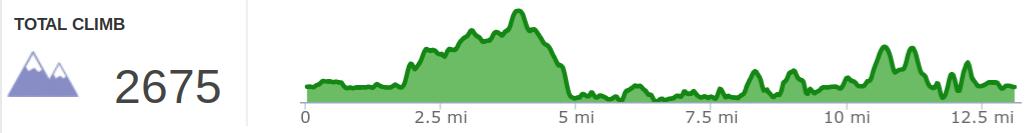 Elevation profile of Cumberland Three Waterfalls Hike