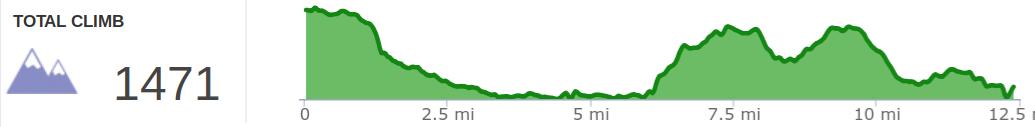 Elevation Profile of Yamacraw 20K Trail Race