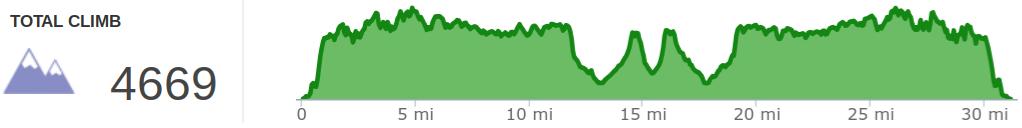 Elevation Profile of Big Turtle 50K Trail Race