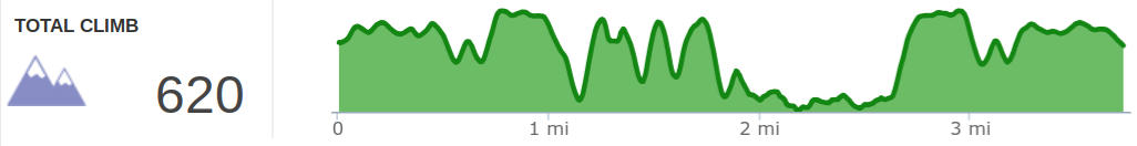 Elevation profile of Star Gap Arch hike
