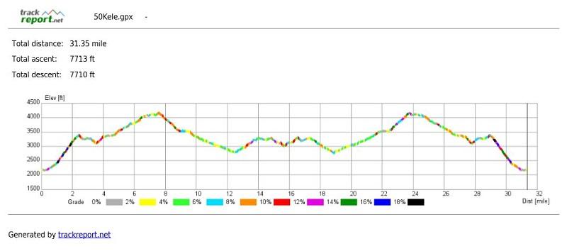 Elevation profile of 2018 Cloudsplitter 50K