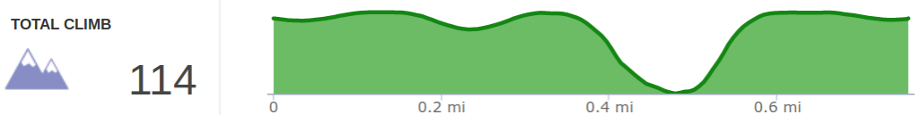 Elevation Profile of Pioneer East