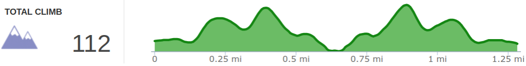Elevation Profile of Pioneer Northwest