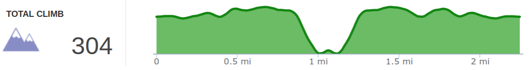 Elevation Profile of Pioneer South