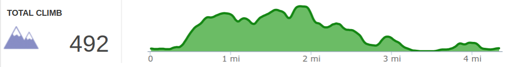 Elevation Profile of 2019 Topo Summer Trail Series Race at Big Bone Lick State Park