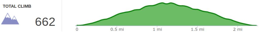 Elevation Profile of Pilot Knob Hike