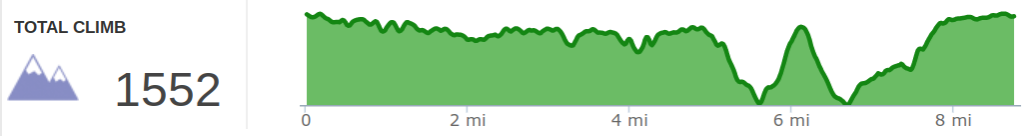 Elevation Profile of Hanson's Point to Gray's Arch Loop