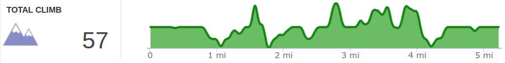 Elevation Profile of Bon Secour - West Hike