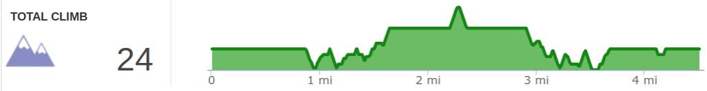 Elevation Profile of Bon Secour NWR Pine Beach to Centennial Trail Hike