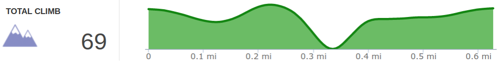 Elevation Profile of Woodland Road Bed Hike