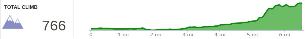 Elevation Profile of Sheltowee Trace Day 3 - Morehead to Amburgy Rocks