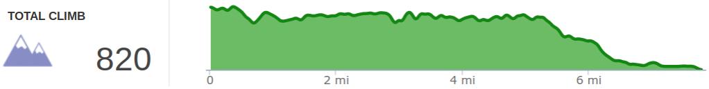 Elevation Profile of Sheltowee Trace Day 4 - Amburgy Rocks to Stony Cove Picnic Area