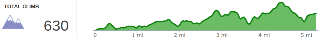 Elevation Profile of Sheltowee Trace Day 4 - Stony Cover to Sulfur Branch Road