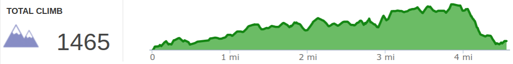 Elevation Profile of Hood's Branch to Natural Bridge Hike