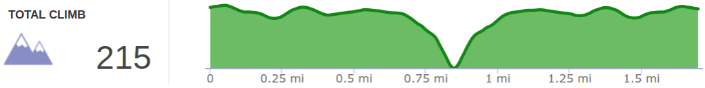 Elevation profile of Tarr Ridge Hike to the First Overlook