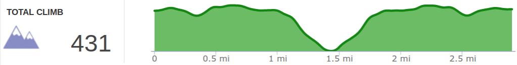 Elevation Profile of Silvermine Arch Trail