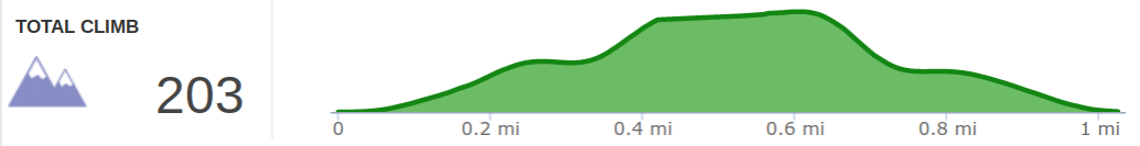 Elevation Profile of Henson's Arch Hike