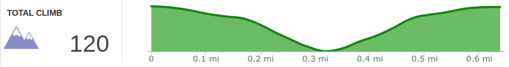 Elevation Profile of Princess Arch Hike