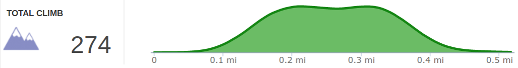 Elevation Profile of Zoo Arches Hike