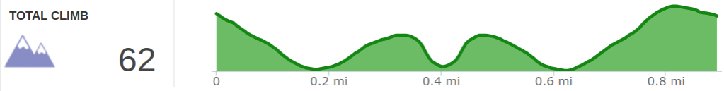 Elevation Profile of Sunset Hike Above Nada Tunnel Road