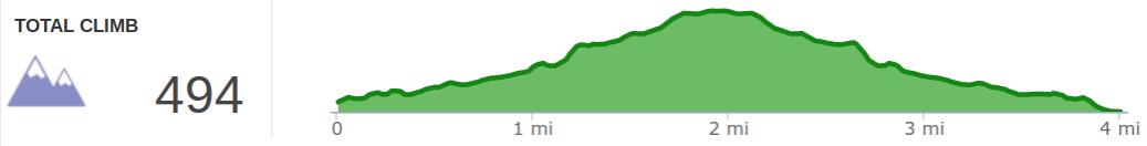 Elevation Profile of Whittleton Branch Trail