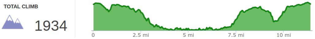 Elevation Profile of Koomer Ridge Loop Plus Sheltowee Footbridge Spur