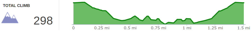 Elevation Profile of Natural Arch Loop