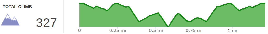 Elevation Profile of Panoramic View Trail