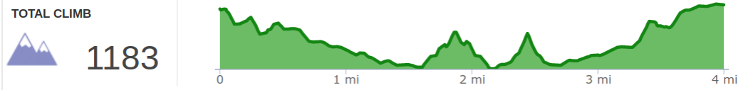 Elevation Profile of D Boon Hut, Military Wall, and Left Flank Hike