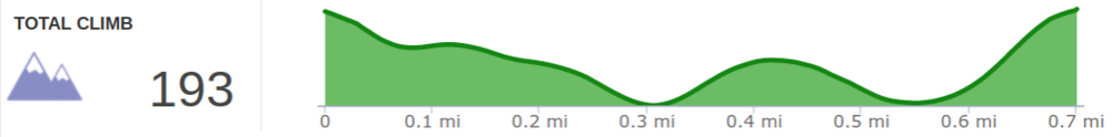 Elevation+Profile+of+Sky+Bridge+Trail+(clockwise).png