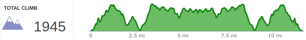 Elevation Profile of Silstone Trail.png