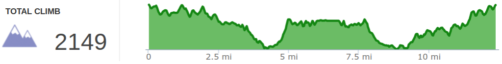 Elevation Profile of Auxier Ridge Double Arch Loop.png