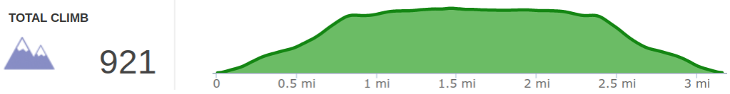 Elevation Profile of Windsor Lake Hike.png