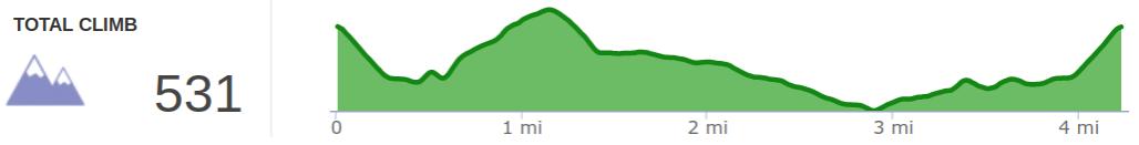 Elevation Profile of Adair WMA East Loop Hike.png