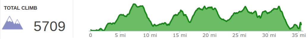 Elevation Profile of Georgia Jewel 35 Mile Course.png
