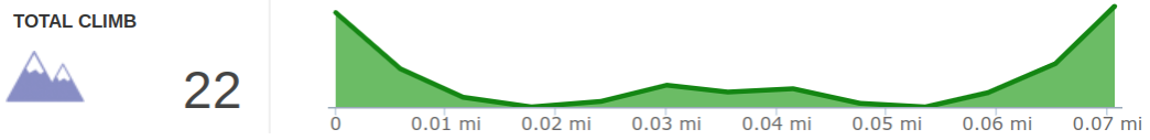 Elevation Profile of Swift Camp Creek Overlook Hike.png