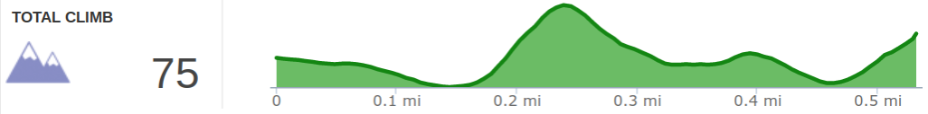 Elevation Profile of Moonshiners Arch Hike.png