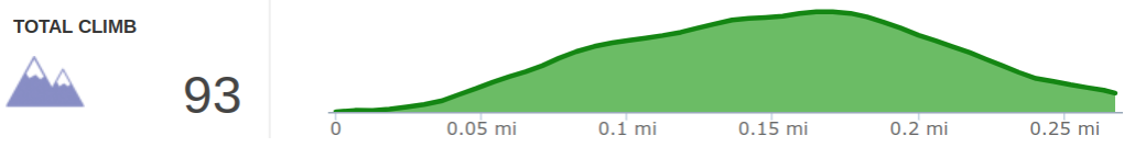 Elevation Profile of Bell Falls Hike.png