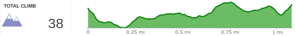 Elevation Profile of Sheltowee Connector Hike.png