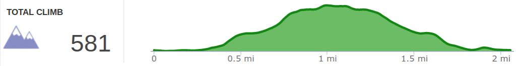 Elevation Profile of Original Trail Hike.png